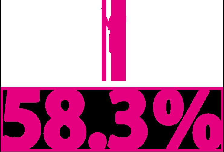 女性管理職率